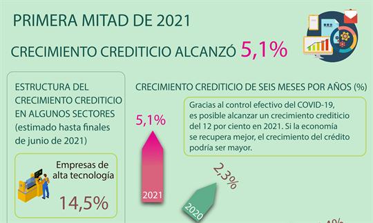 Crecimiento crediticio alcanza 5,1 por ciento en primera mitad de 2021