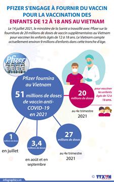 Pfizer s'engage à fournir du vaccin pour la vaccination des enfants de 12 à 18 ans au Vietnam