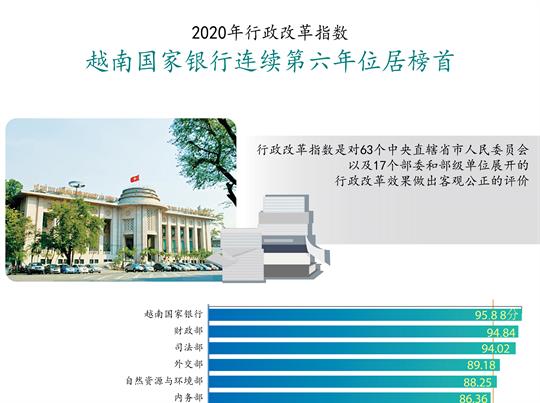 2020年行政改革指数公布 越南国家银行连续第六年位居榜首