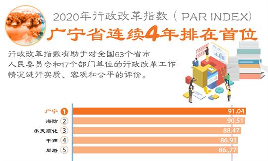 2020年行政改革指数:广宁省连续4年排在首位