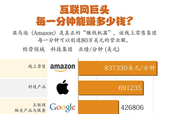 互联网巨头每一分钟能赚多少钱?