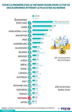 Pour la première fois, le Vietnam figure dans le top 20 des économies attirant le plus d'IDE au monde