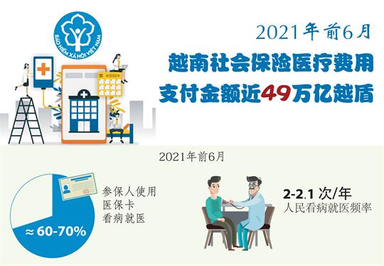 2021年前6月,越南社会保险医疗保险金支付49万亿越盾