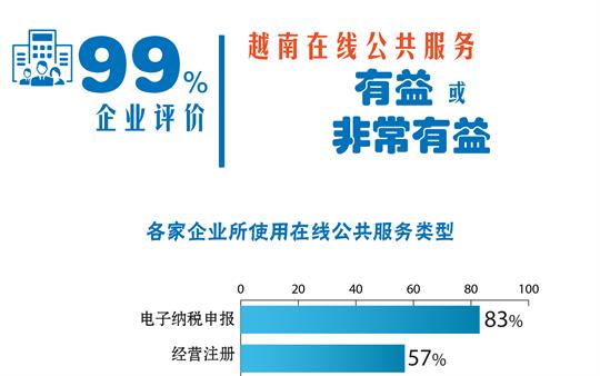 99%企业评价越南在线公共服务有益或非常有益