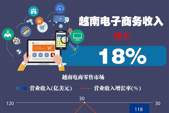 图表新闻:越南电子商务收入增长18%