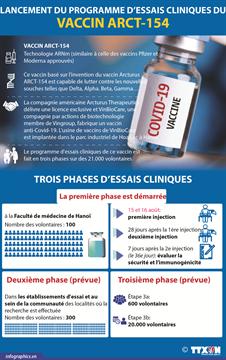 Lancement du programme d'essais cliniques du vaccin ARCT-154