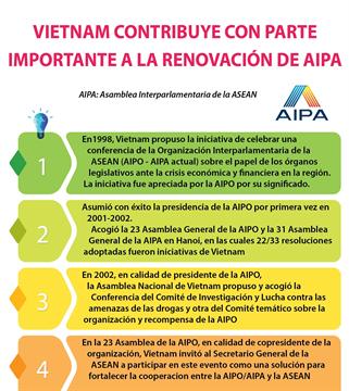 Vietnam contribuye conparte importante a la renovación de la AIPA