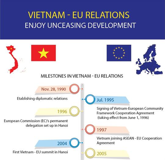 Vietnam - EU relations enjoy unceasing development