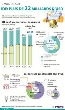 IDE : plus de 22 milliards d'USD en 9 premiers mois de 2021