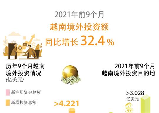 2021年前9个月越南境外投资同比增长32.4%