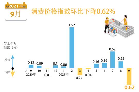 2021年9月越南消费价格指数环比下降0.62%