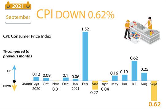 CPI down 0.62% in September