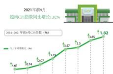 2021年前9月CPI指数同比增长1.82%