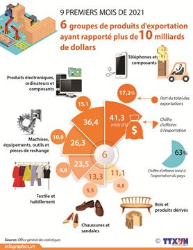 6 groupes de produits d'exportation ayant rapporté plus de10 milliards de dollars