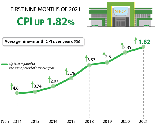 CPI up 1.82% in first nine months of 2021