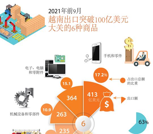 2021年前9月越南出口突破100亿美元大关的6种商品