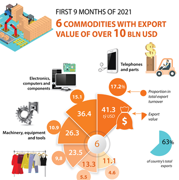 Six commodities record export values of over 10 billion USD