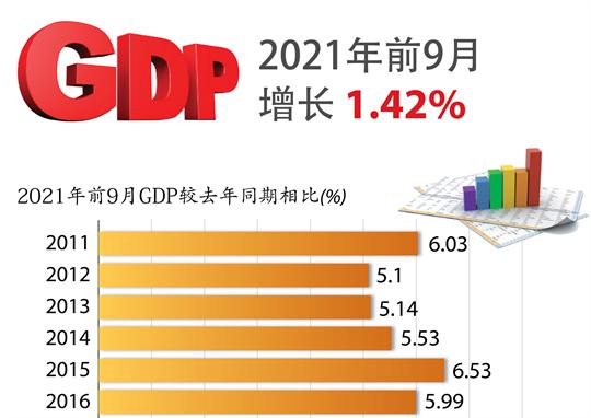 图表新闻:2021年前9月增长1.42%