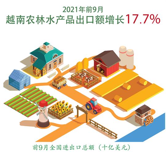 2021年前9月越南农林水产品出口额增长17.7%