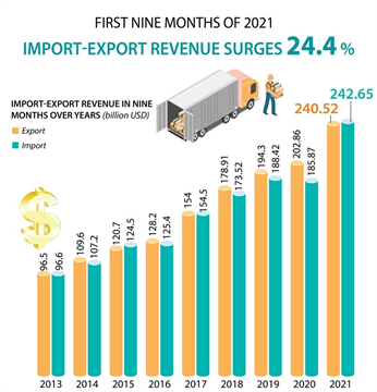 Import-export turnover up over 24 percent