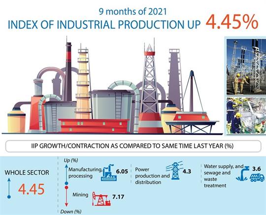 IIP grows 4.45 percent in nine months