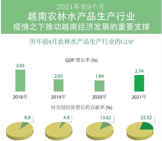 2021年前9个月越南农林水产品生产行业——疫情之下推动越南经济发展的重要支撑