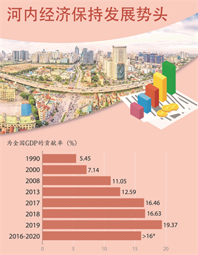 图表新闻:河内经济保持发展势头