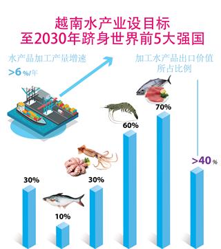 越南水产业设目标 至2030年跻身世界前5大强国