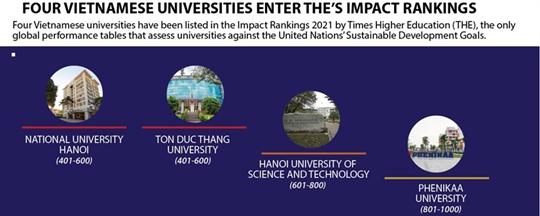 Four Vietnamese universities enter THE's impact rankings