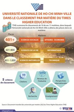 L'Université nationale de Ho Chi Minh-Ville figure dans le Top 601+ au classement mondial des universités par sujet 2022 du THE dans les matières sciences sociales et affaires économie.
