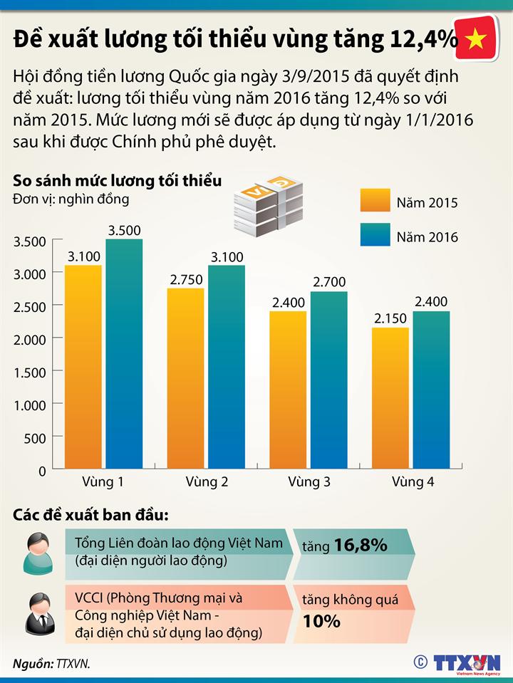 Đề xuất lương tối thiểu vùng năm 2016 tăng 12,4%