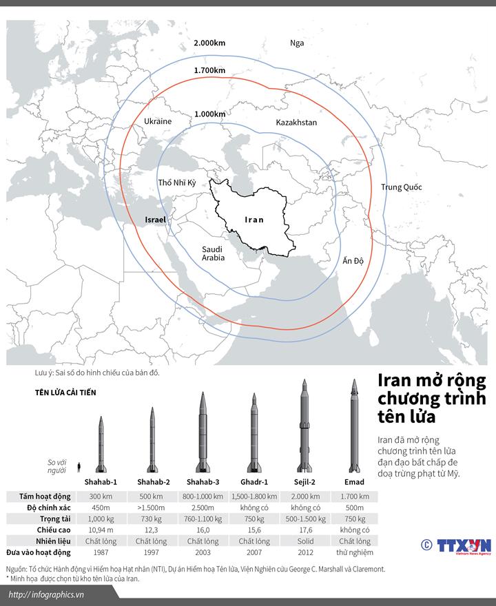 Iran mở rộng chương trình tên lửa