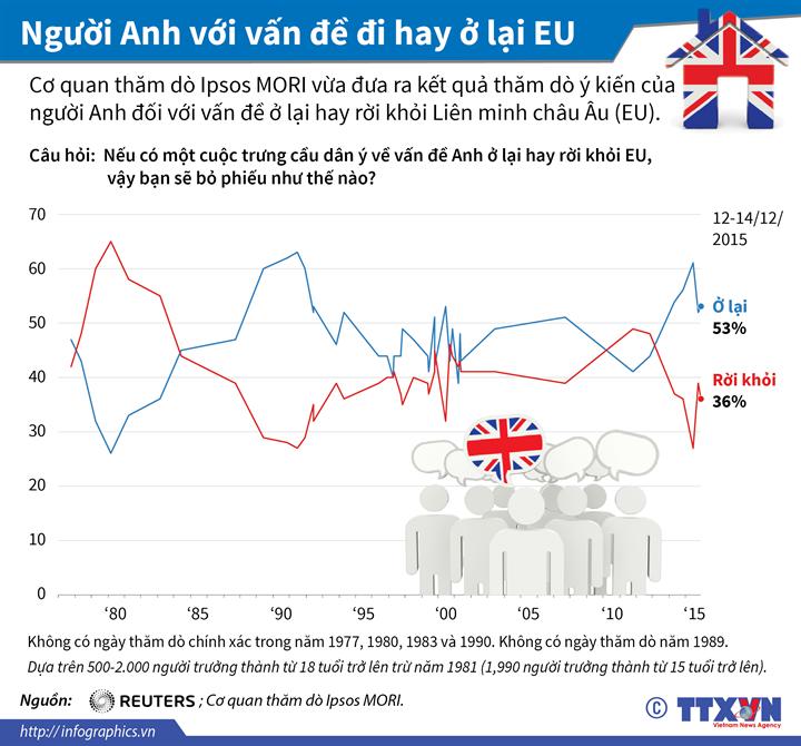 Người Anh với vấn đề đi hay ở lại EU