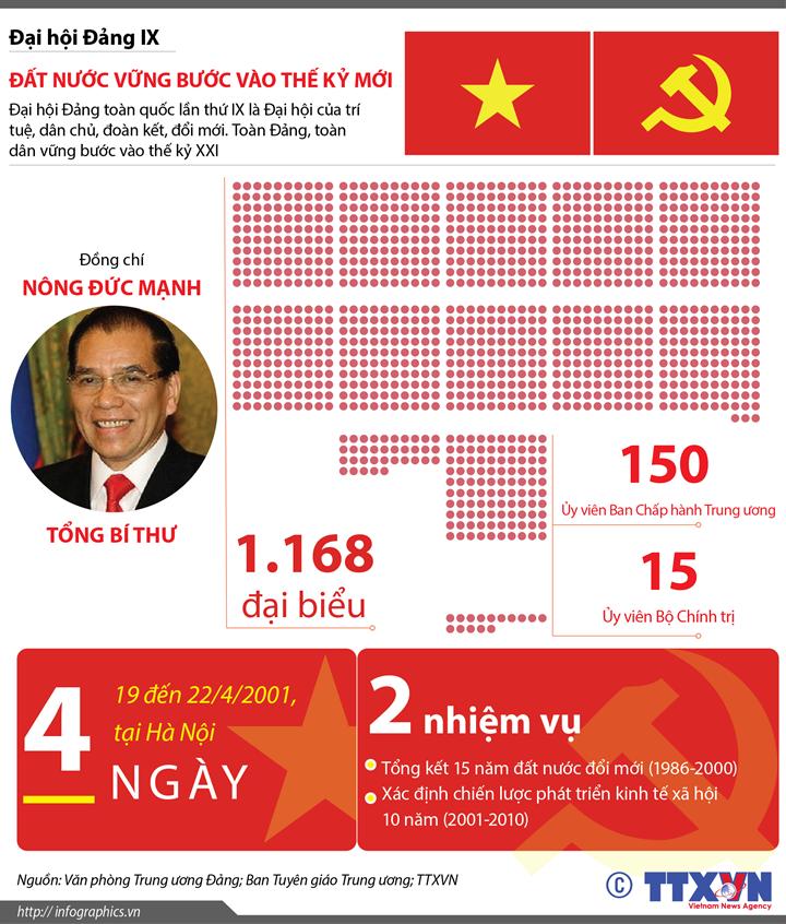 Đại hội Đảng IX: Đất nước vững bước vào thế kỷ mới