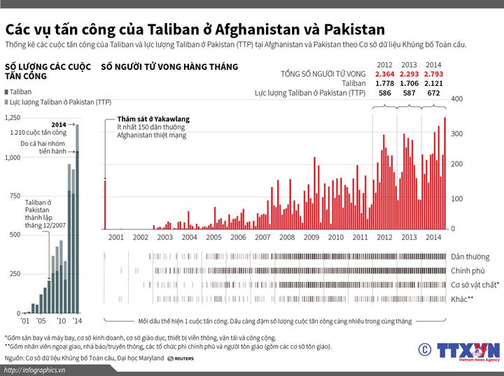 Các vụ tấn công của Taliban ở Afghanistan và Pakistan