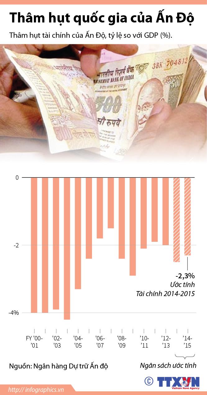 Thâm hụt quốc gia của Ấn Độ