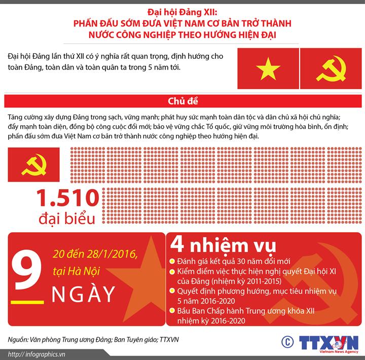Đại hội Đảng XII: Phấn đấu sớm đưa Việt Nam cơ bản trở thành nước công nghiệp theo hướng hiện đại