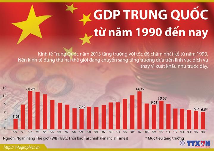 GDP Trung Quốc từ năm 1990 đến nay