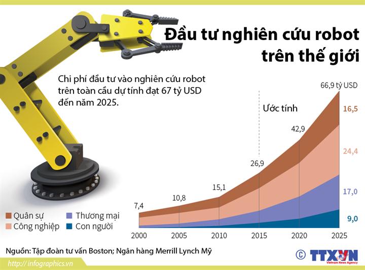 67 tỷ USD cho nghiên cứu robot trên thế giới