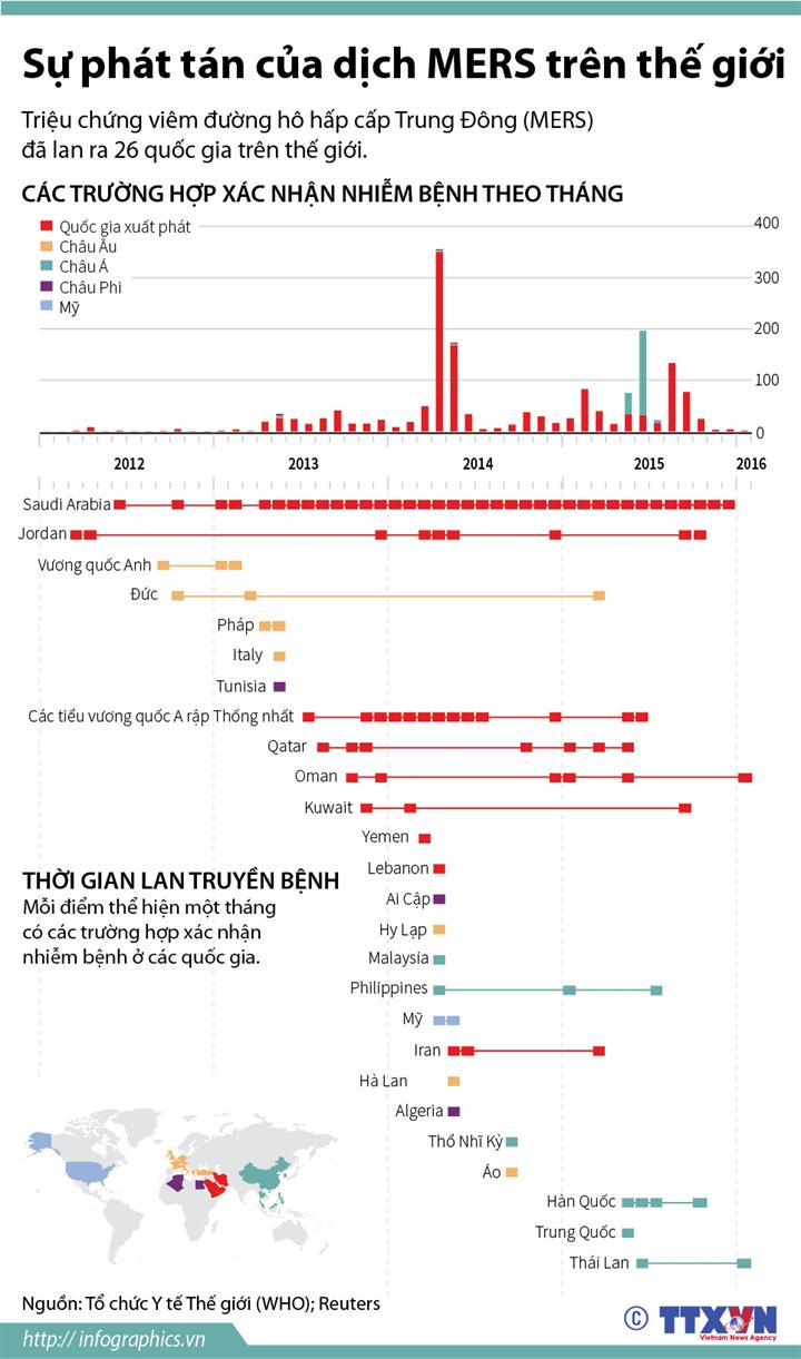 Sự phát tán của dịch MERS trên thế giới