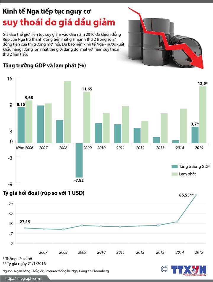 Kinh tế Nga tiếp tục nguy cơ suy thoái do giá dầu giảm