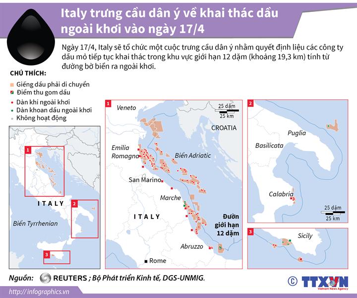 Italy trưng cầu dân ý về khai thác dầu ngoài khơi vào ngày 17/4