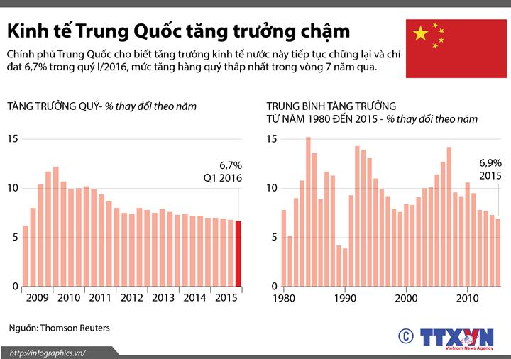 Kinh tế Trung Quốc tăng trưởng chậm