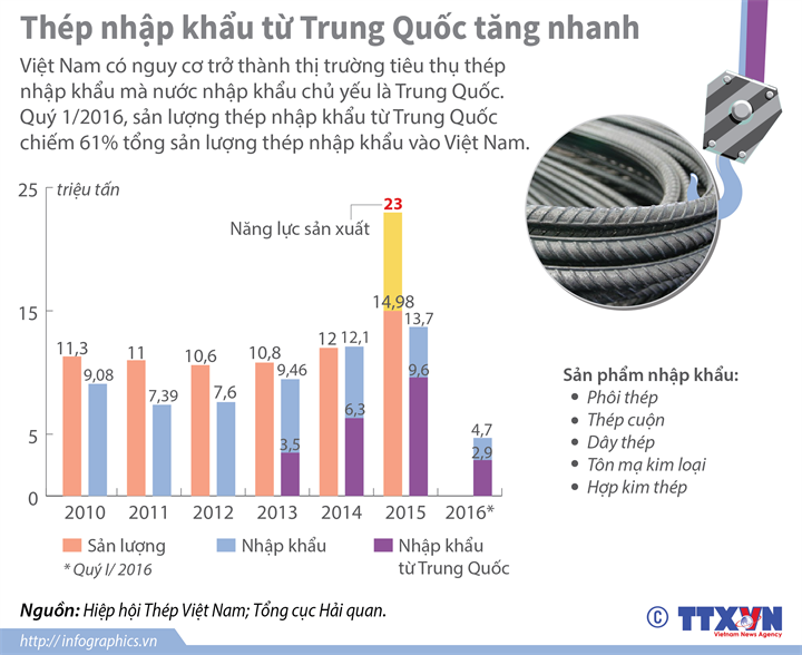 Thép nhập khẩu từ Trung Quốc tăng nhanh