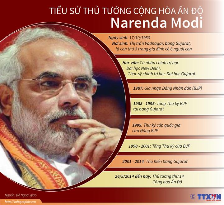 Thủ tướng Cộng hòa Ấn Độ Narenda Modi