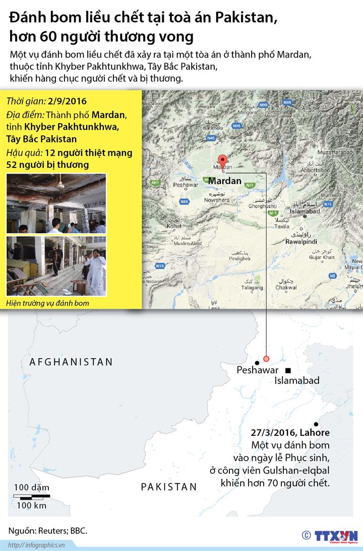 Đánh bom liều chết tại toà án ở Pakistan, hơn 60 người chết và bị thương