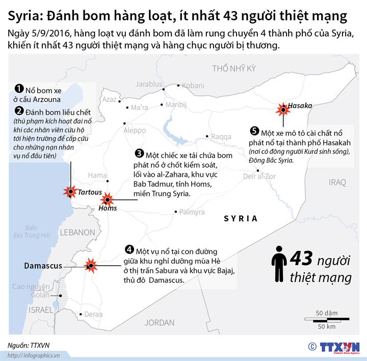 Syria: Đánh bom hàng loạt, ít nhất 43 người chết