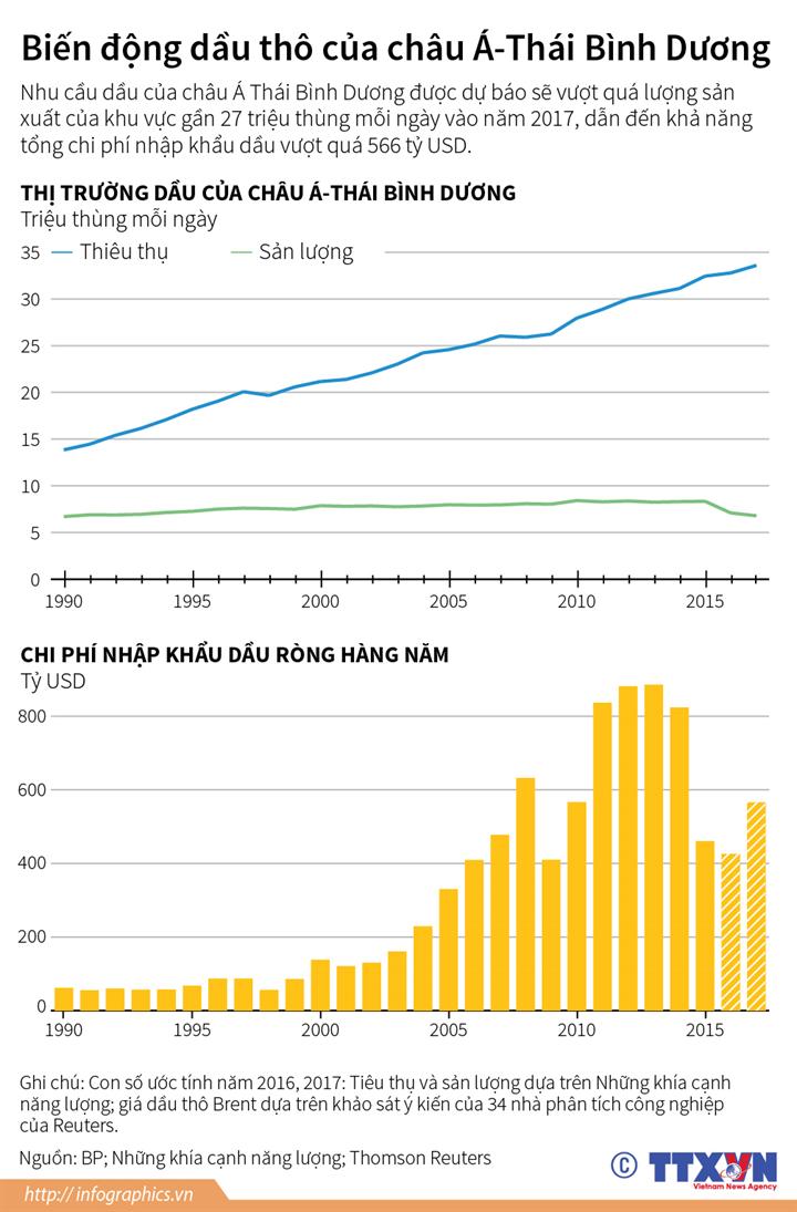 Biến động dầu thô của châu Á - Thái Bình Dương