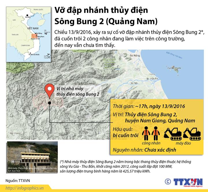 Vỡ đập nhánh thủy điện Sông Bung 2 (Quảng Nam)