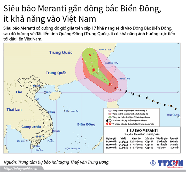 Siêu bão Meranti gần đông bắc Biển Đông, ít khả năng vào Việt Nam